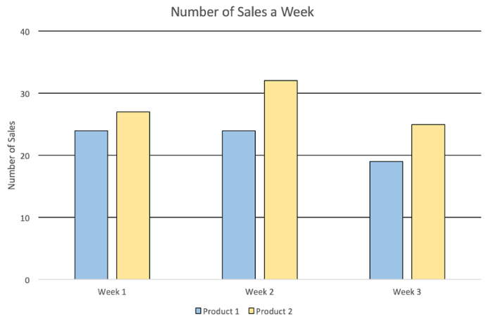 Bar graph labeled Number of Sales a Week. Three groups labeled by weeks. Two bars in each group. Not labeled with exact values.
