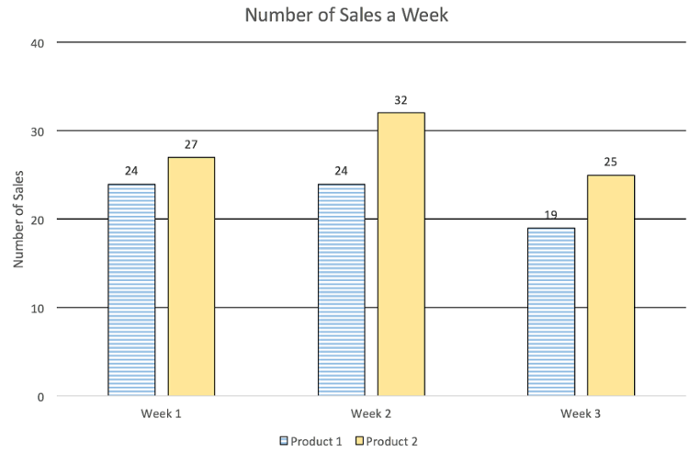 Bar graph labeled Number of Sales a Week. Three groups labeled by weeks. Two bars in each group. Labeled with exact values.