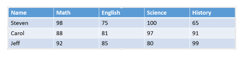 Example table. 4 rows and 5 columns. Displaying student names, grades, and subjects.