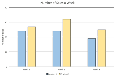 Bar graph named Number of Sales a Week. Three groups with two bars each. One blue, one yellow.