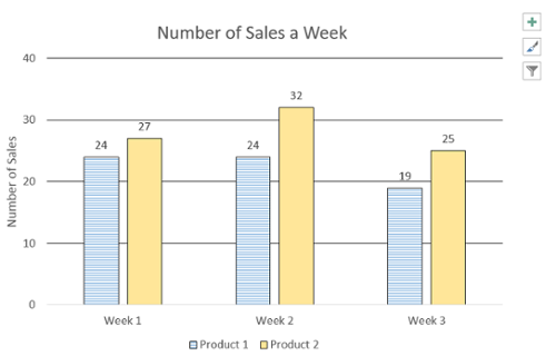 Bar graph named Number of Sales a Week. Labled with exact values and different patterns for bars in graph.